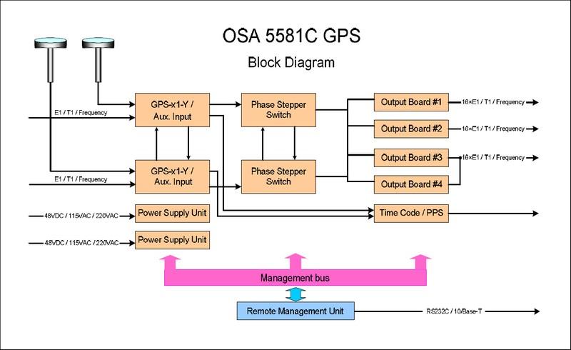 Osa 5581c Gps